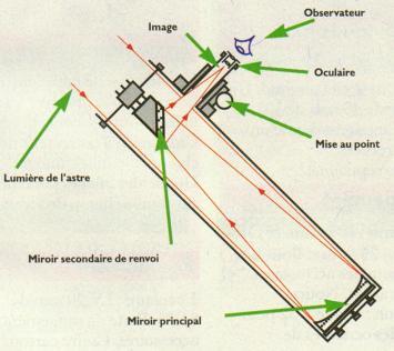 Nouvelle page for Miroir cassegrain